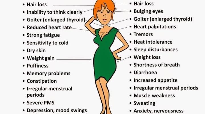 Hypothyroid Symptoms   Women to Women